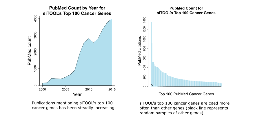 siTOOL top 100 cancer gene list for siPOOL Cancer Toolbox