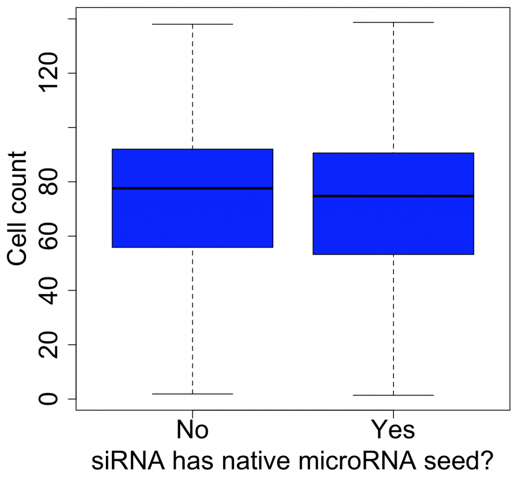 Is it important to avoid microRNA binding sites during siRNA design?