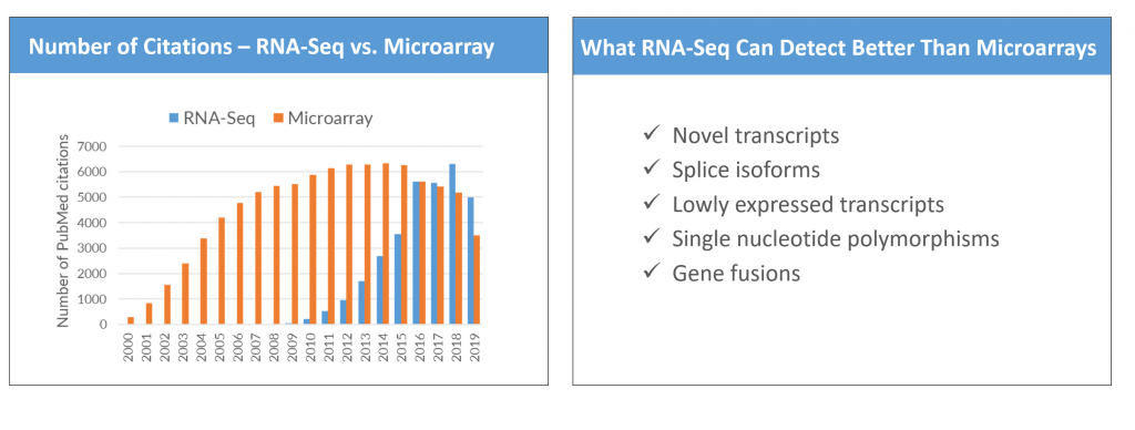 RNA-Seq vs Microarray