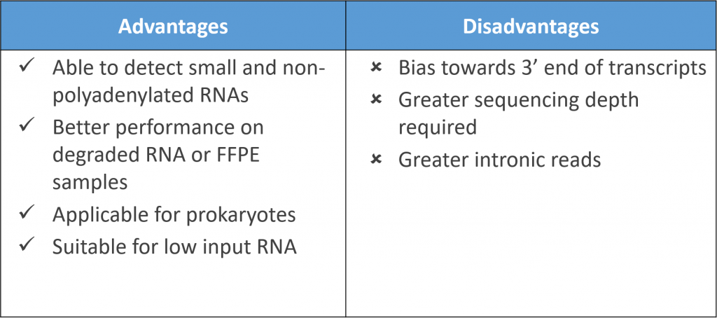 Targeted Amplification with not so random primers - Advantages and Disadvantages