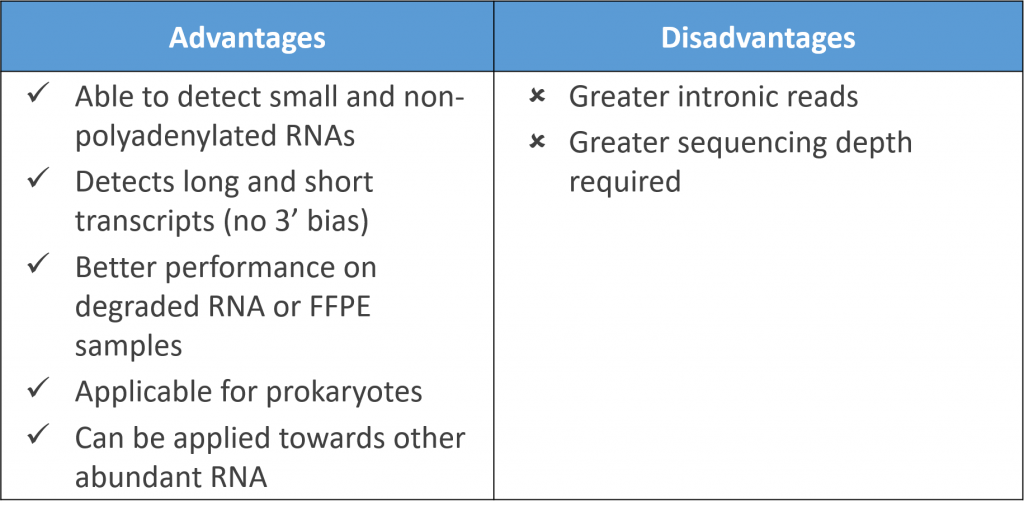 Physical rRNA Removal - Advantages and Disadvantages